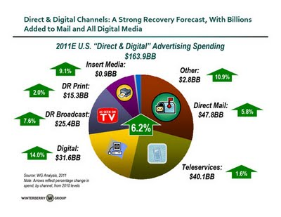 Direct Digital Spend