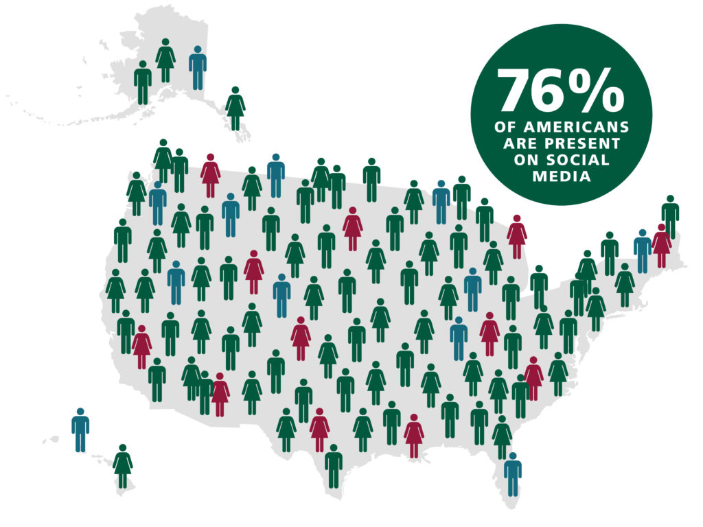 Outsource Social Media Management